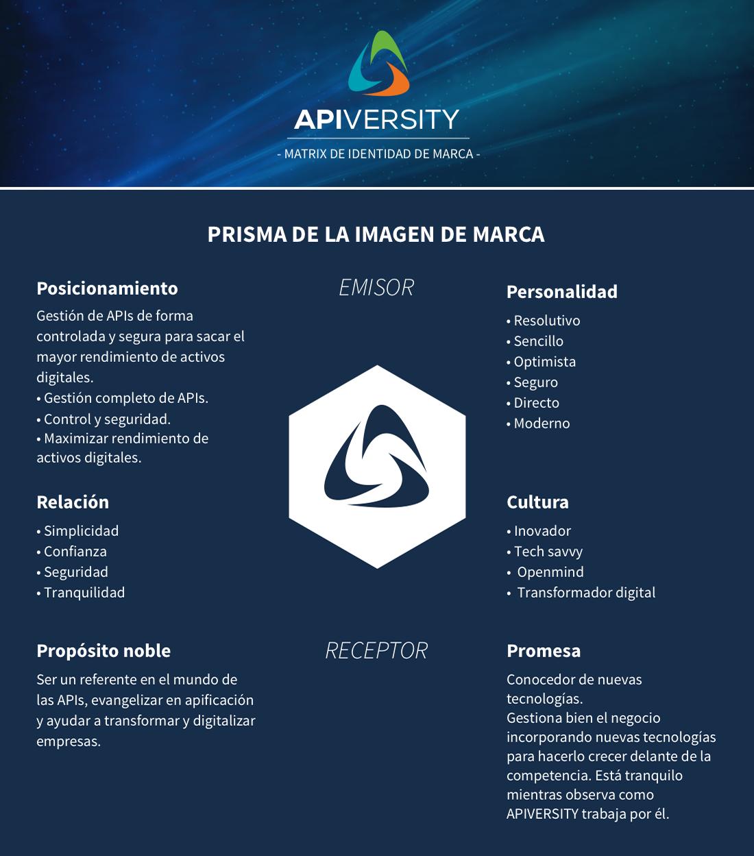 APIVERSITY_Brand-Matrix1