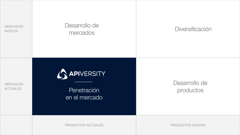 Apiversity-MatrizAnsoff