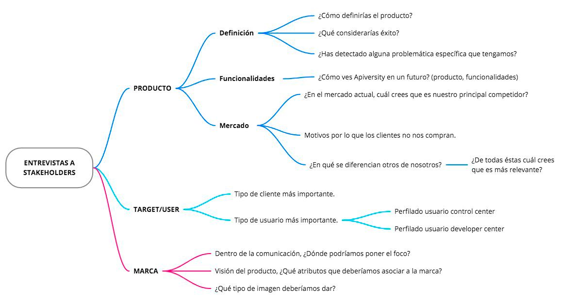 Entrevistas_mindmap